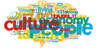 Countrybrand word cloud
