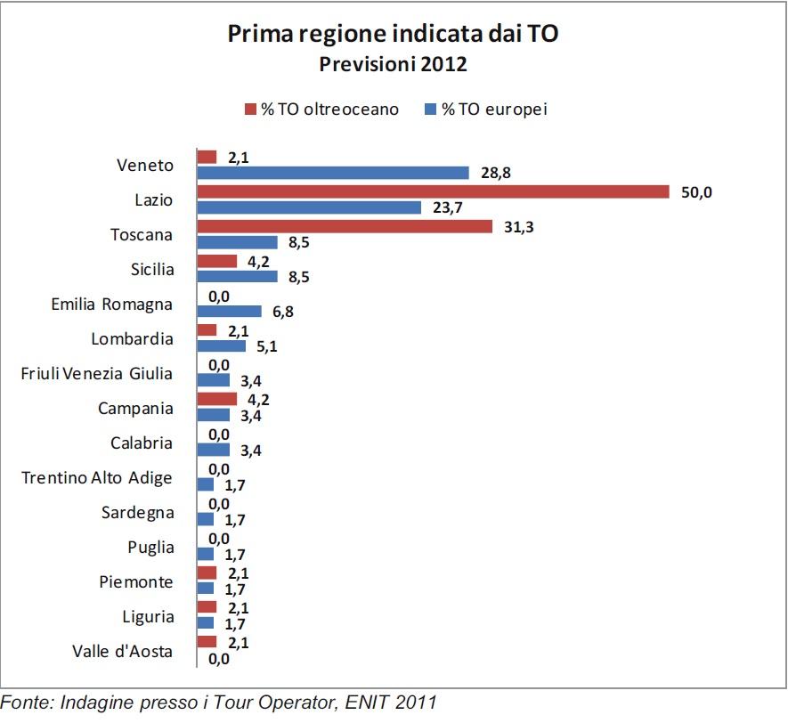 Turisti stranieri in italia nel 2011 e previsioni per il for Numero dei parlamentari italiani