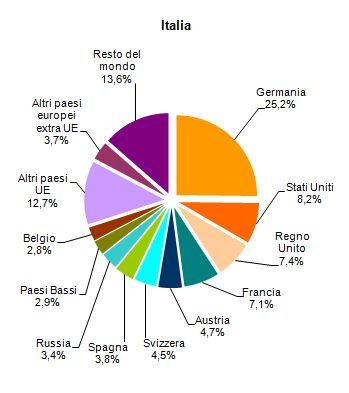 Grafico dei Paesi di provenienza dei turisti in Italia.