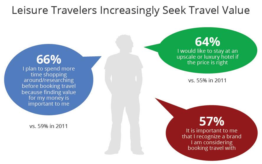 leisure travelers