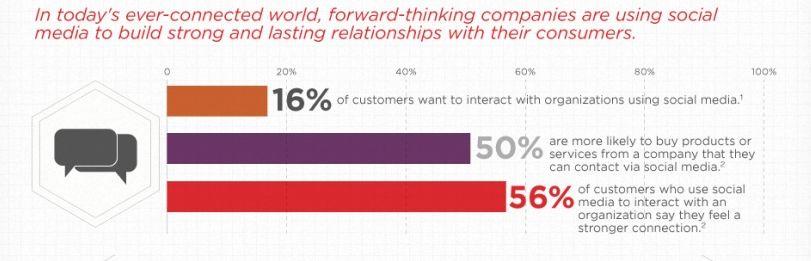 relazione fra gli utenti e le aziende