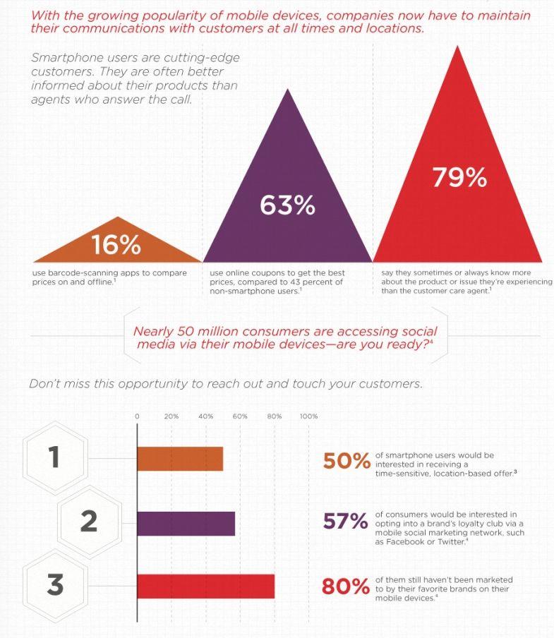 impatto mobile e social
