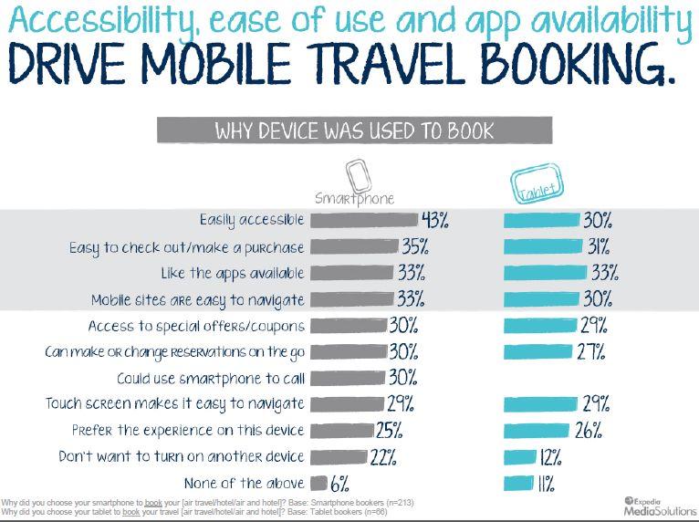 i fattori decisivi per chi prenota un viaggio