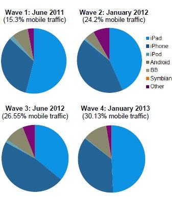 Siti travel mobile - Immagine 3