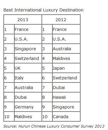 classifica-turismo-cinese