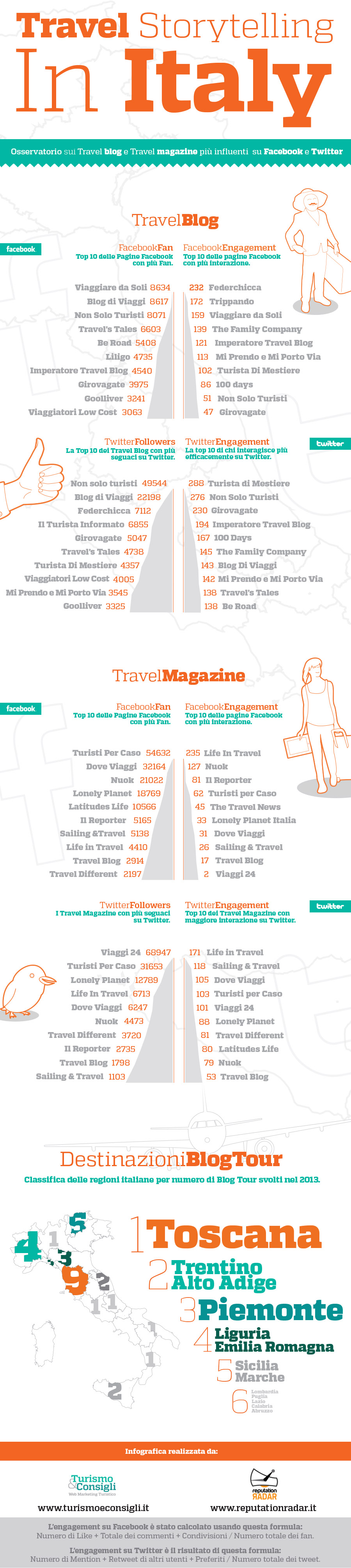 Infografica Travel StoryTelling in Italy