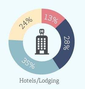 Revenue per alberghi best practice