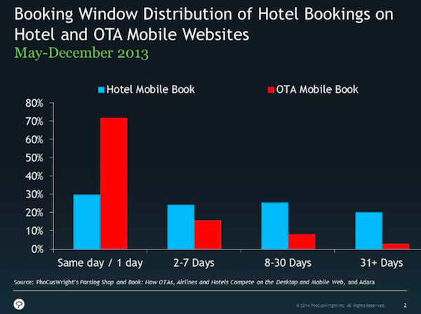 Immagine 1 - mobile booking hotel e ota