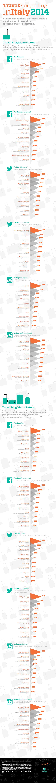 Classifica Travel Blog 2014