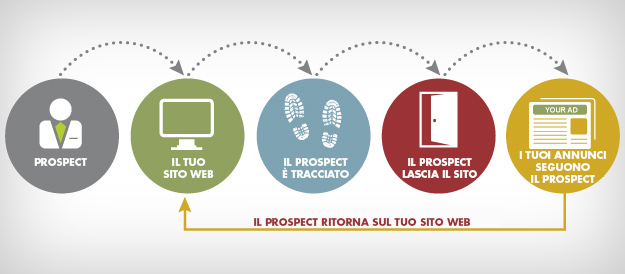 funzionamento remarketing