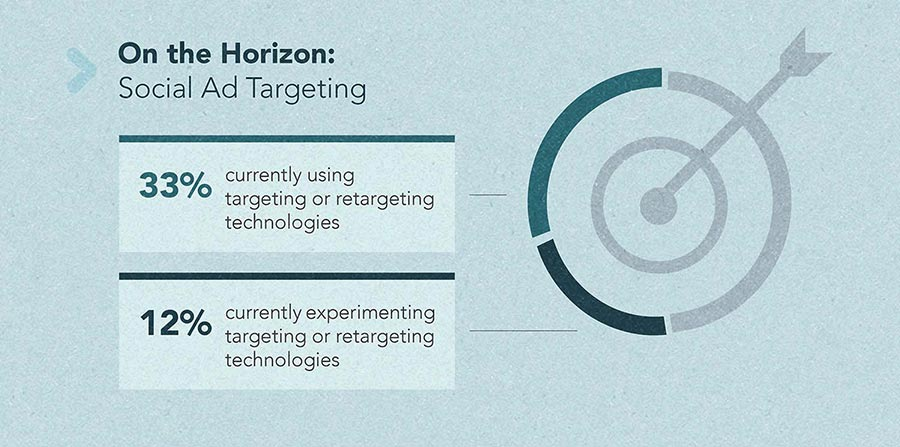 Travel Trends 2015 - social ad targeting