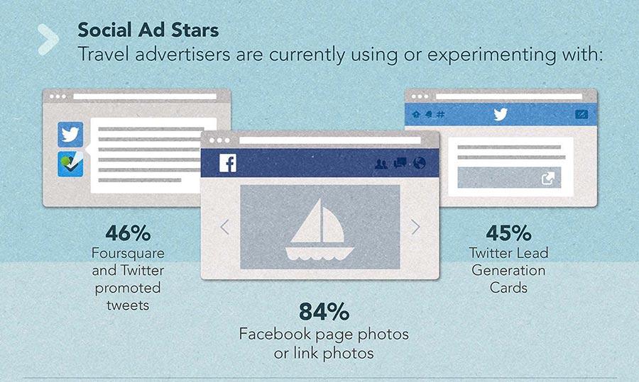 Travel Trends 2015 - Facebook