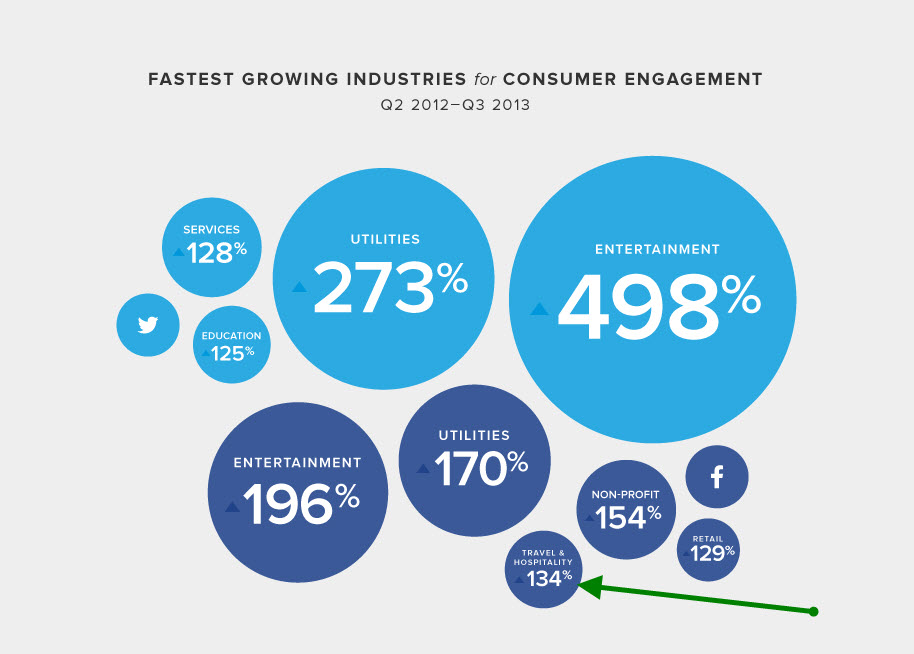 social customer travel