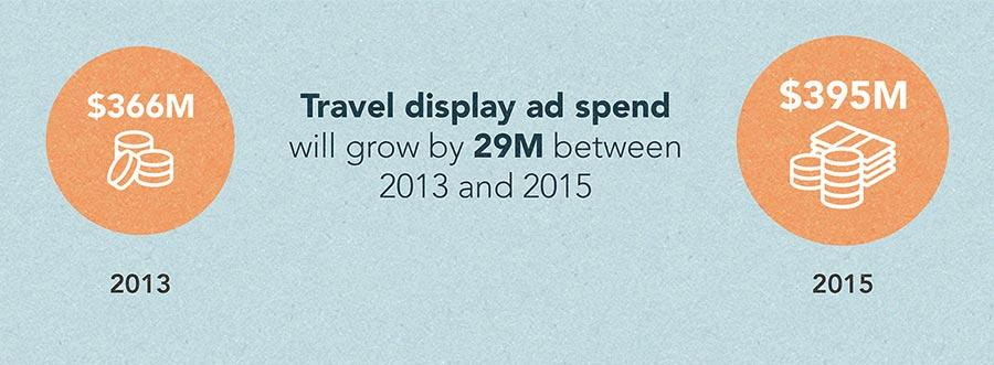 travel display spend