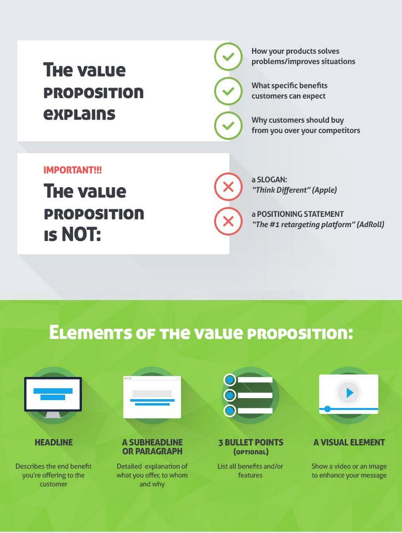 Infografica Unique Selling Proposition
