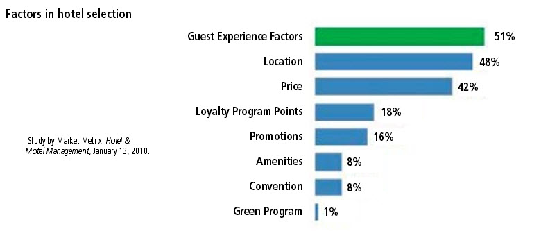 guest-experience-factors