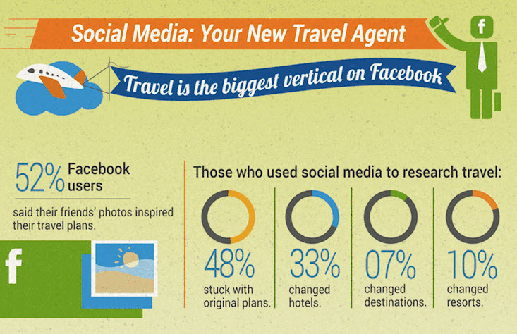 social media e travel