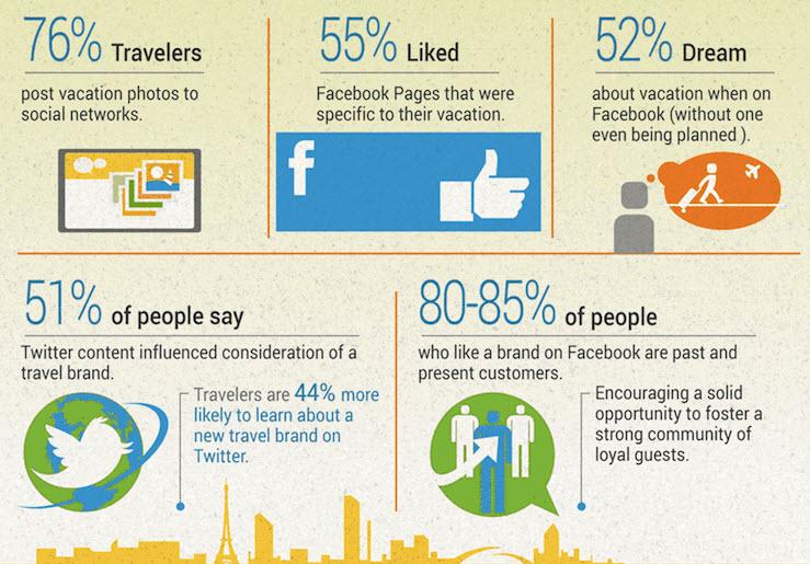social media come sono utilizzati dai viaggiatori