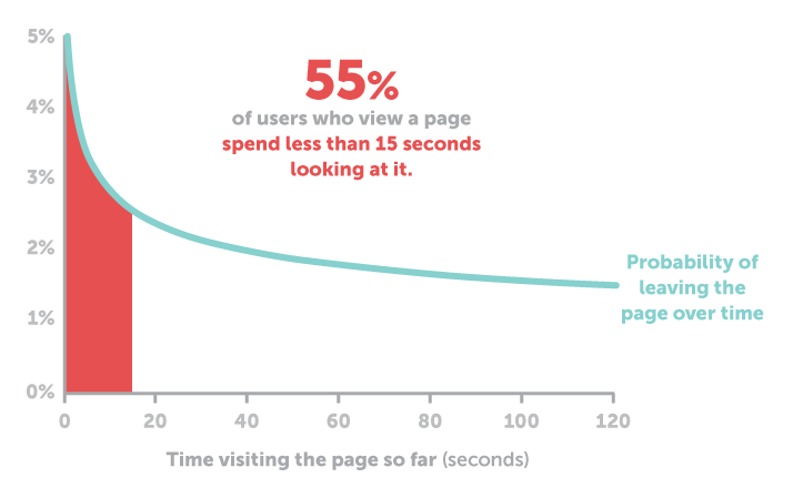 Tempo medio permanenza su una pagina web