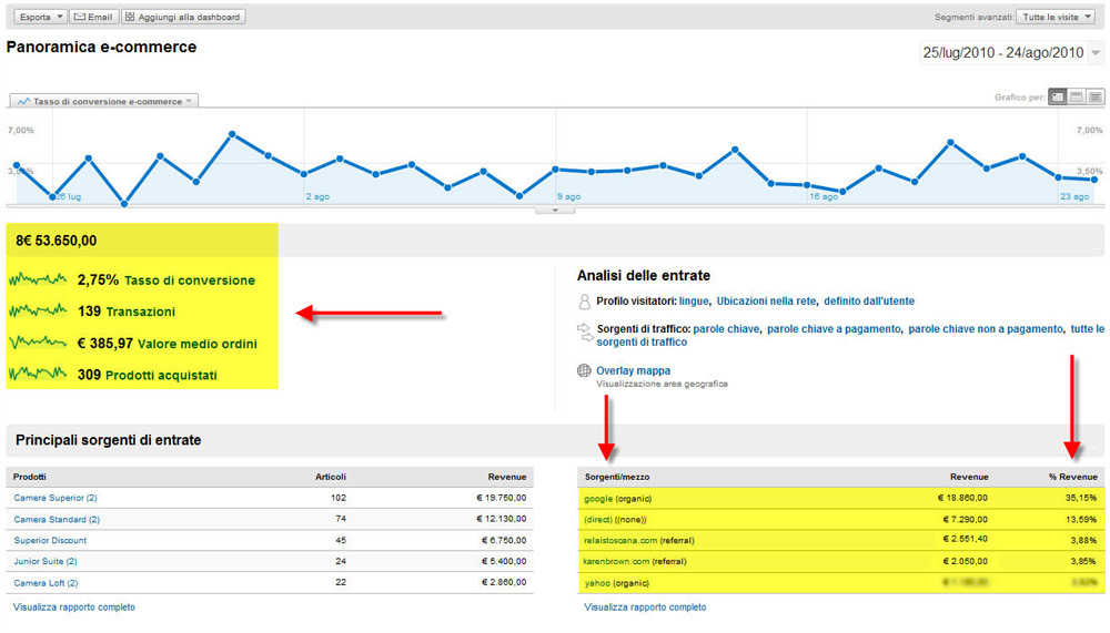 Riepilogo ECommerce di Google Analytics